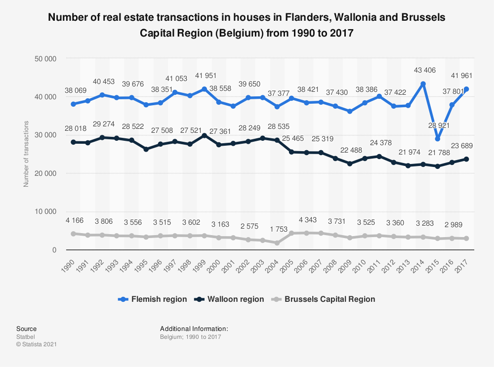 Statistic: Number of real estate transactions in houses in Flanders, Wallonia and Brussels Capital Region (Belgium) from 1990 to 2017 | Statista