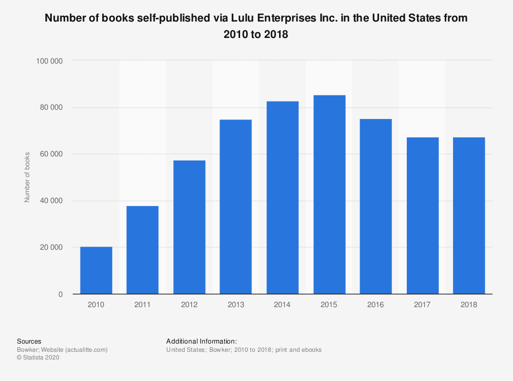 Statistic: Number of books self-published via Lulu Enterprises Inc. in the United States from 2010 to 2017 | Statista