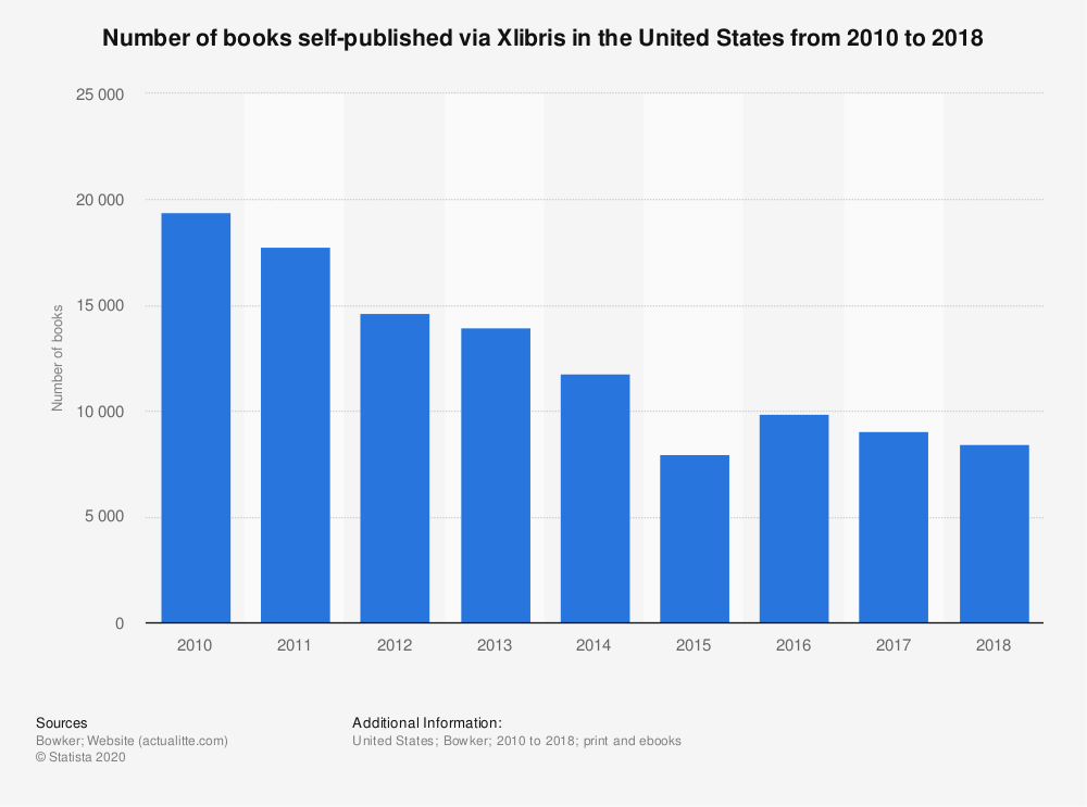 Statistic: Number of books self-published via Xlibris in the United States from 2010 to 2018 | Statista