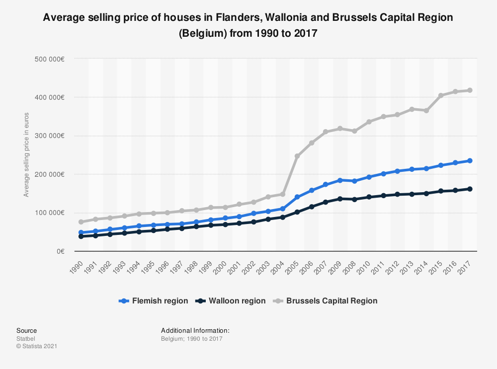 Statistic: Average selling price of houses in Flanders, Wallonia and Brussels Capital Region (Belgium) from 1990 to 2017 | Statista