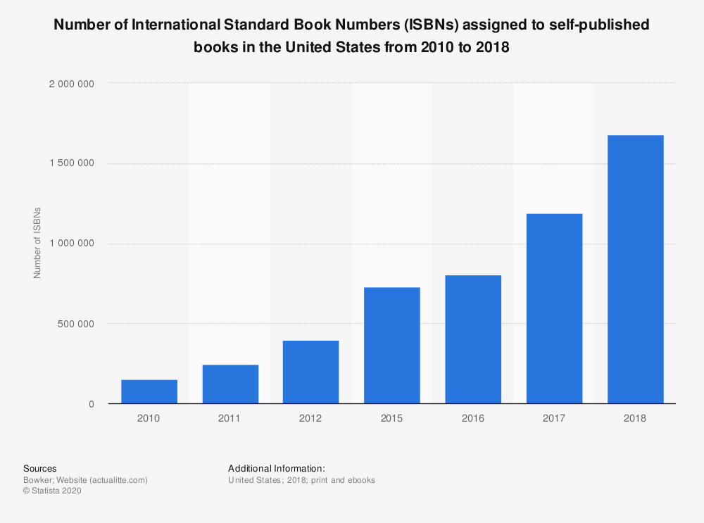 Statistic: Number of International Standard Book Numbers (ISBNs) assigned to self-published books in the United States from 2010 to 2018 | Statista