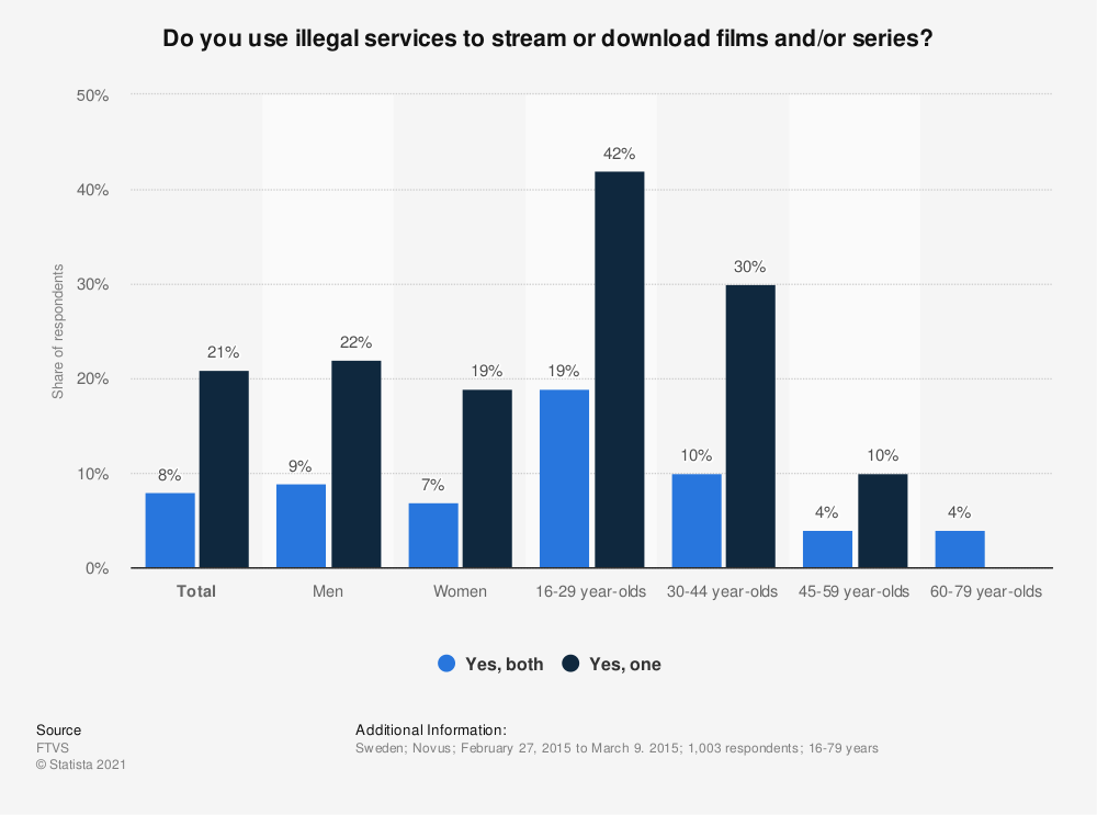 Statistic: Do you use illegal services to stream or download films and/or series? | Statista