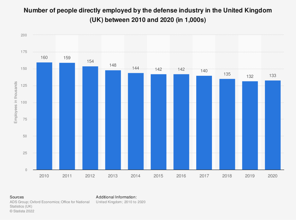 Statistic: Number of people directly employed by the defense industry in the United Kingdom (UK) between 2010 and 2018 (in 1,000) | Statista