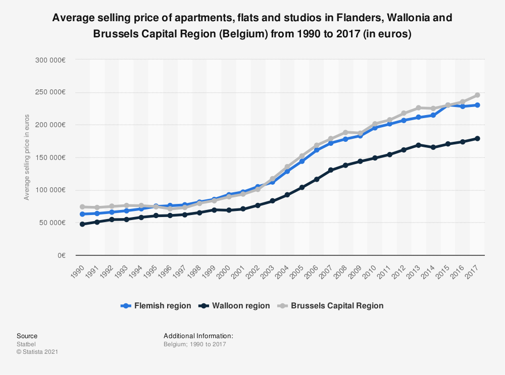 Statistic: Average selling price of apartments, flats and studios in Flanders, Wallonia and Brussels Capital Region (Belgium) from 1990 to 2017 (in euros) | Statista