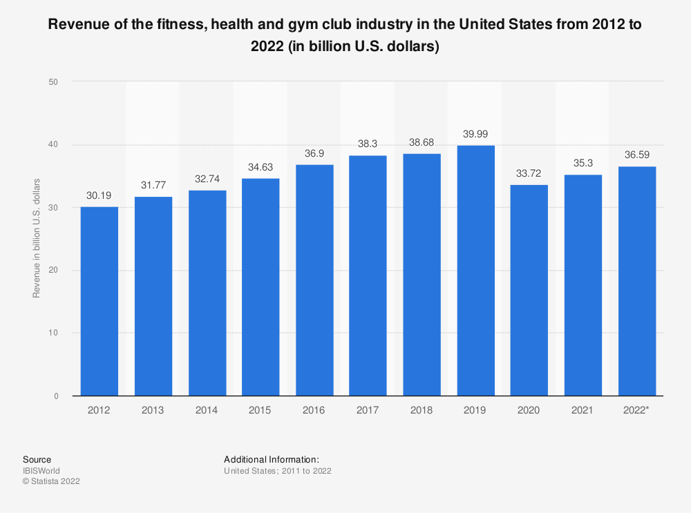 Statistic: Revenue of the fitness, health and gym club industry in the United States from 2011 to 2021 (in billion U.S. dollars) | Statista