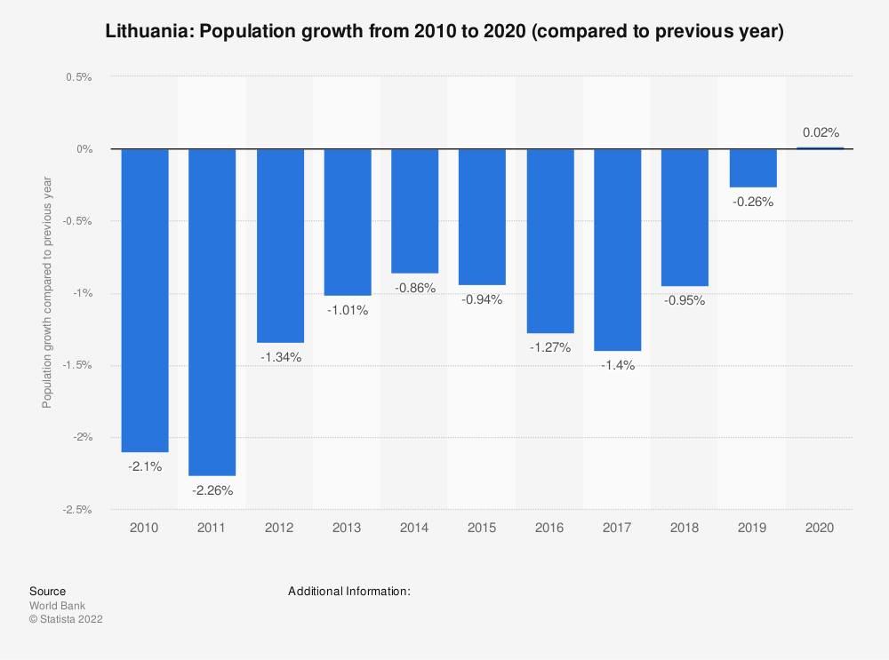Statistic: Lithuania: Population growth from 2009 to 2019 (compared to previous year) | Statista