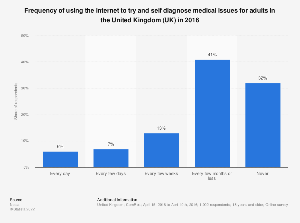 Statistic: Frequency of using the internet to try and self diagnose medical issues for adults in the United Kingdom (UK) in 2016 | Statista