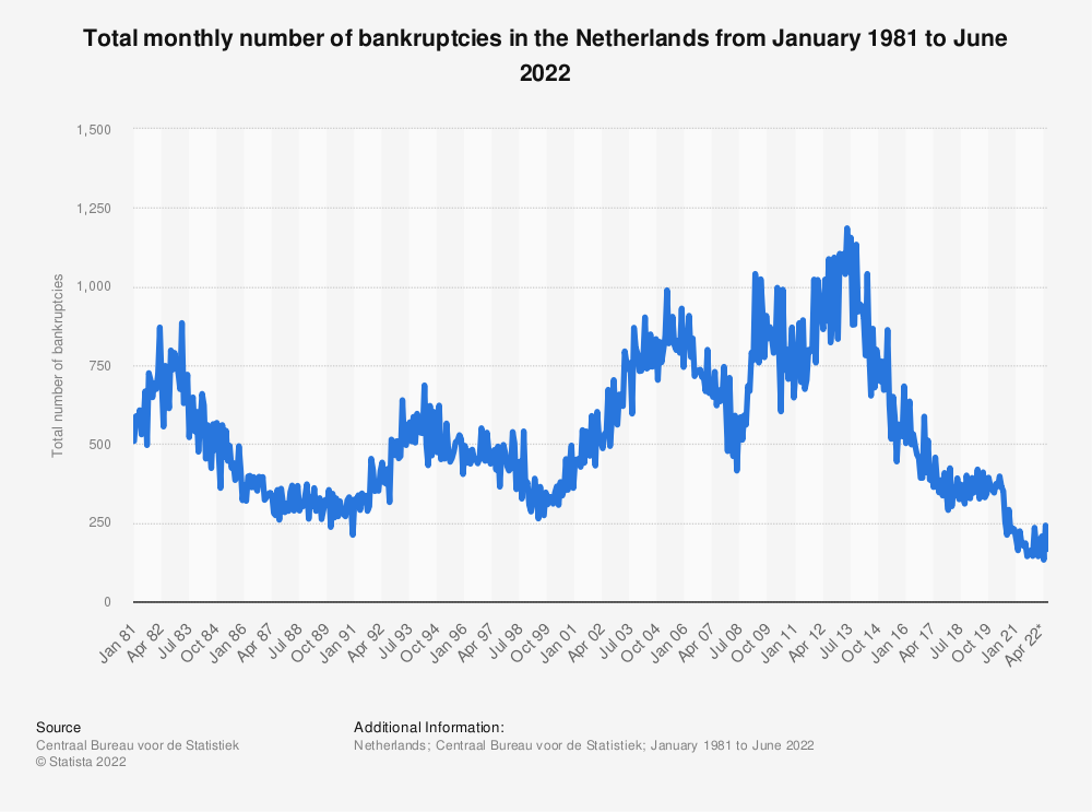 Statistic: Total monthly number of bankruptcies in the Netherlands from January 1981 to October 2020 | Statista