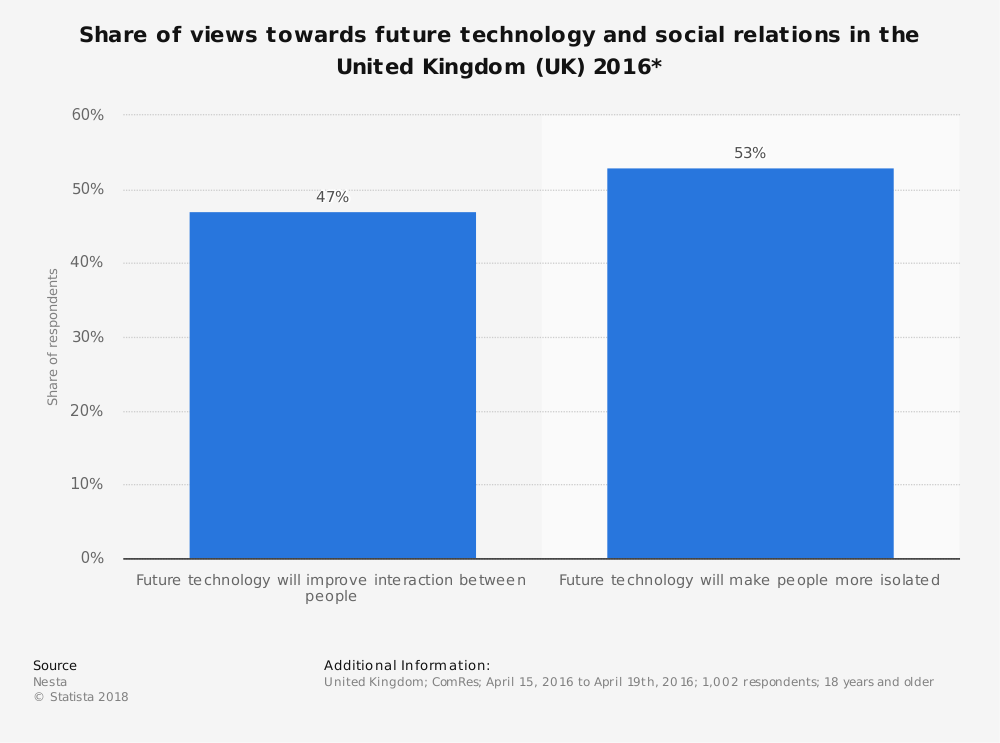 Statistic: Share of views towards future technology and social relations in the United Kingdom (UK) 2016* | Statista