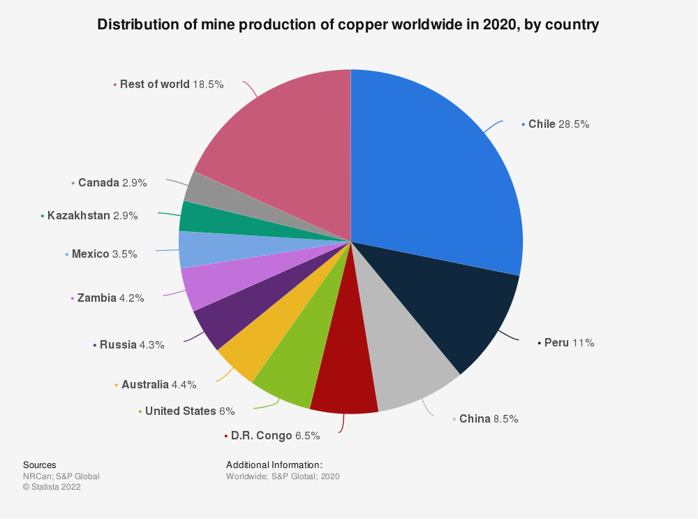 Statistic: Distribution of mine production of copper worldwide in 2018, by country* | Statista