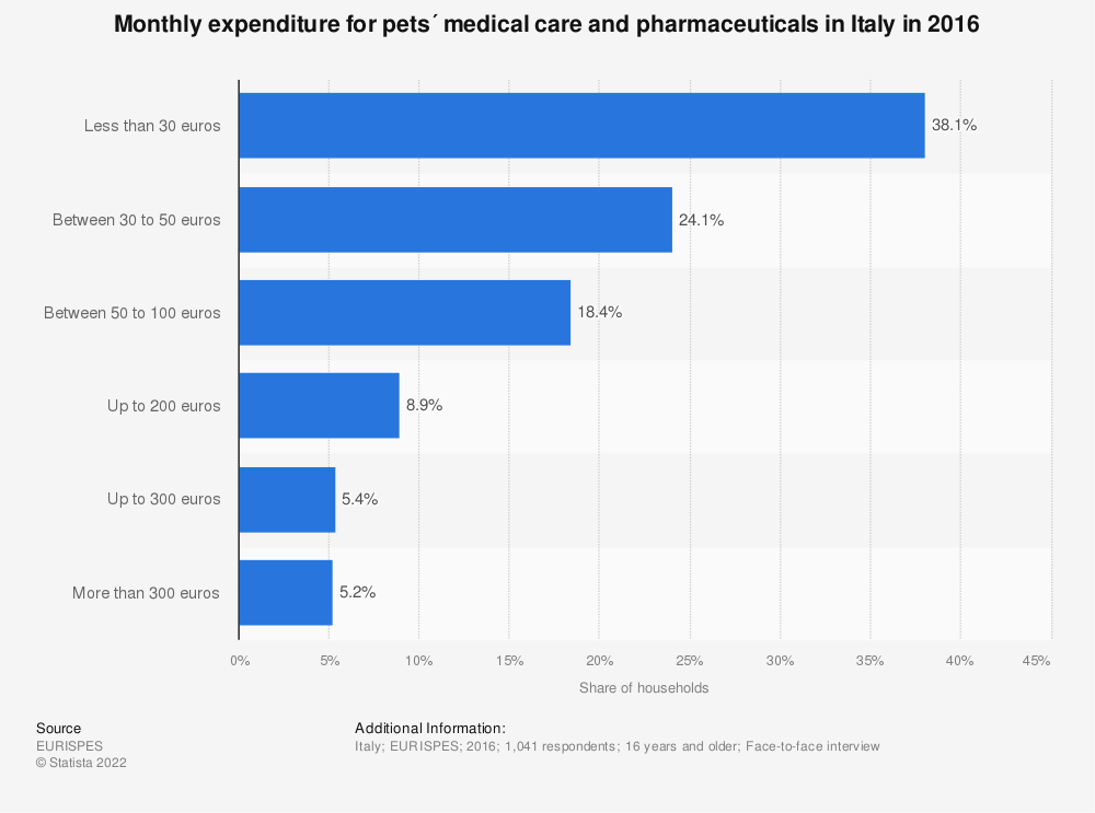 Statistic: Monthly expenditure for pets´ medical care and pharmaceuticals in Italy in 2016, by amount of money spent | Statista