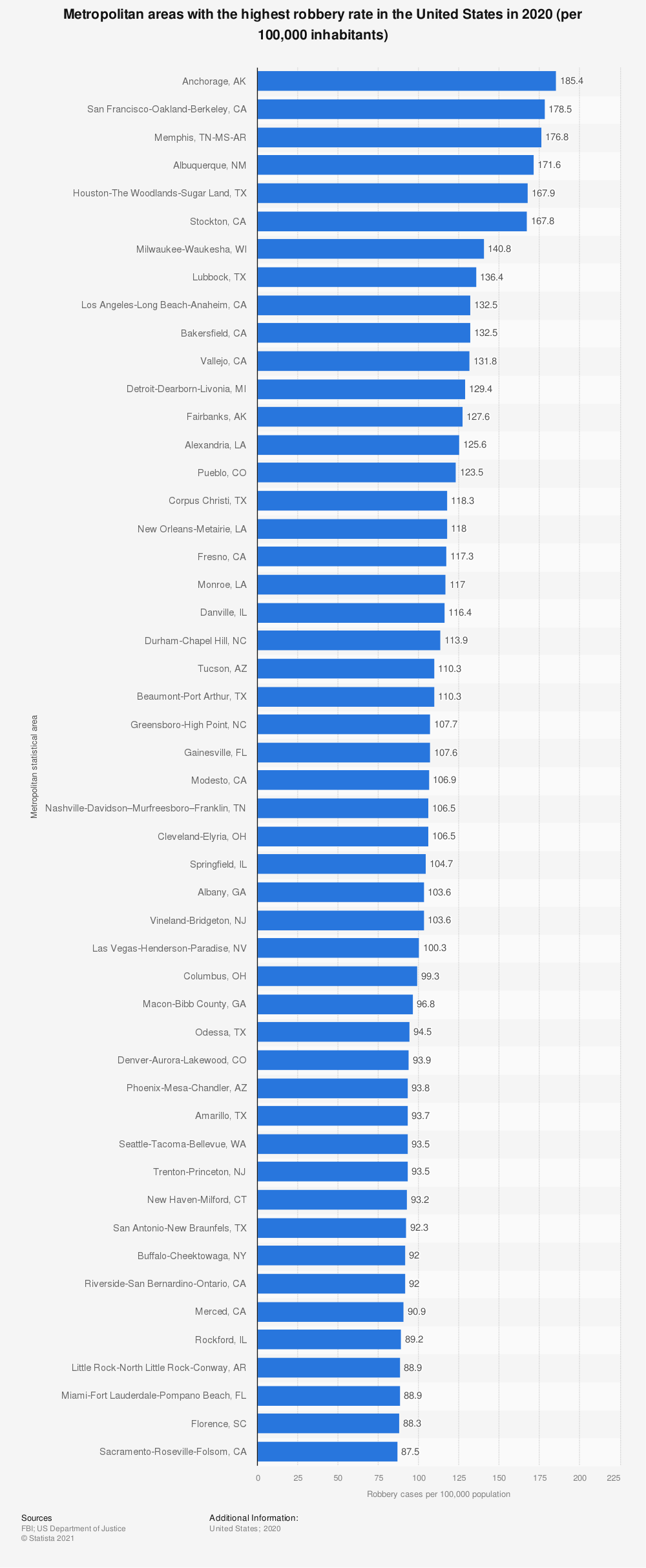 Statistic: Top 50 metropolitan areas with the highest robbery rate in the United States in 2019* | Statista