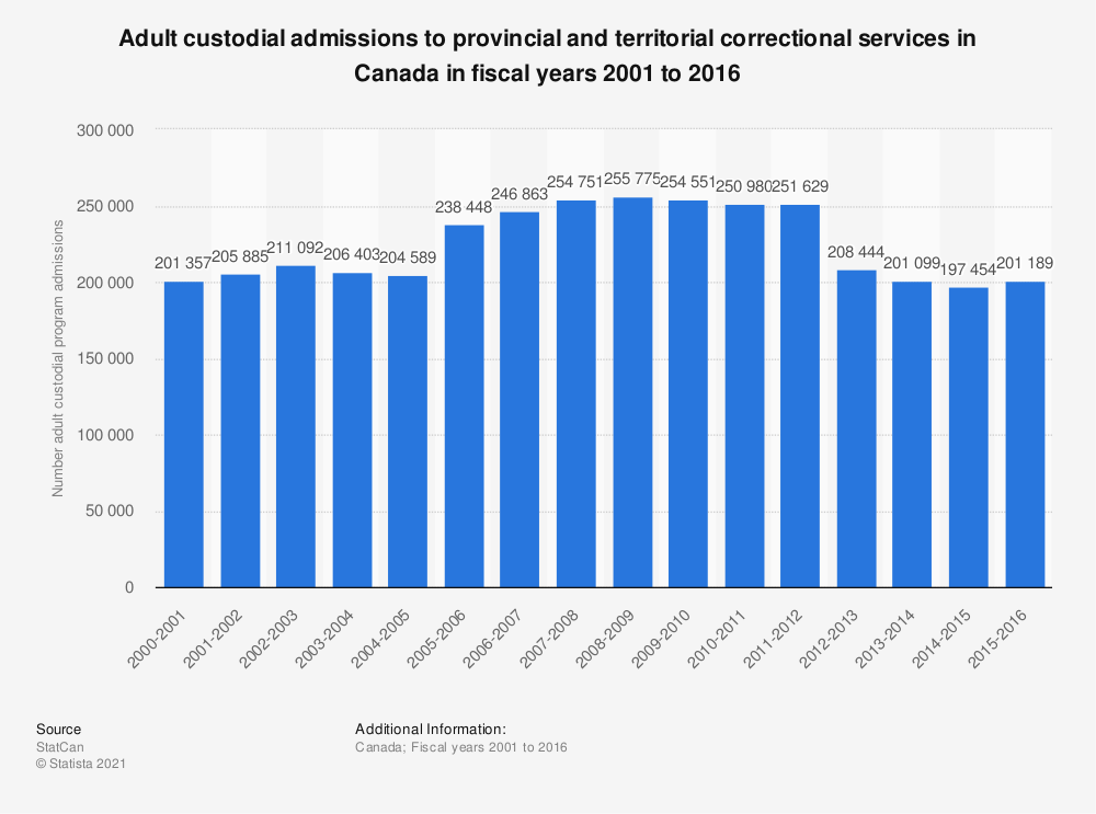 Statistic: Adult custodial admissions to provincial and territorial correctional services in Canada in fiscal years 2001 to 2016 | Statista