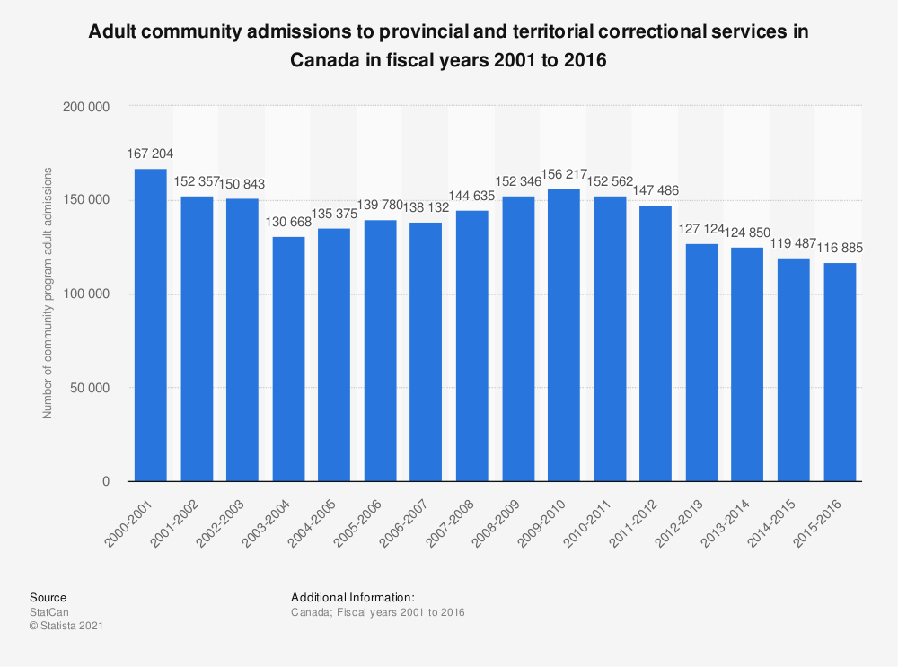 Statistic: Adult community admissions to provincial and territorial correctional services in Canada in fiscal years 2001 to 2016 | Statista