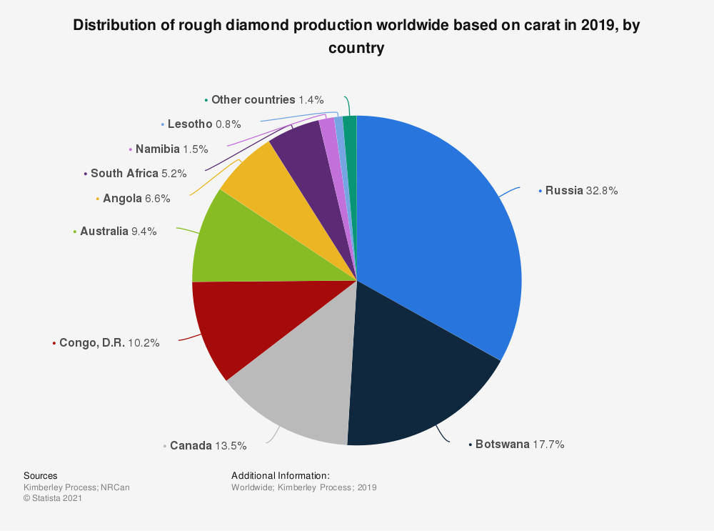 Statistic: Distribution of rough diamond production worldwide based on carat in 2018, by country* | Statista
