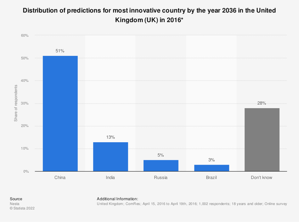 Statistic: Distribution of predictions for most innovative country by the year 2036 in the United Kingdom (UK) in 2016* | Statista