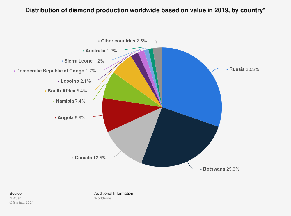 Statistic: Distribution of diamond production worldwide based on value in 2017, by country* | Statista