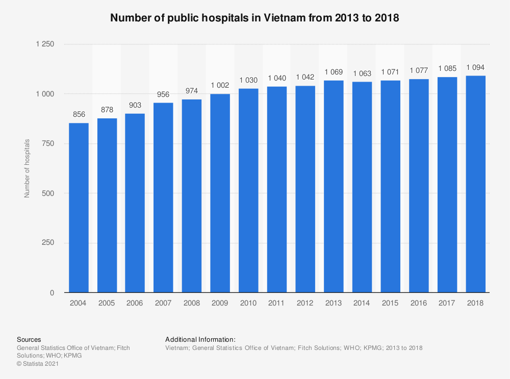 Statistic: Number of hospitals in Vietnam from 2004 to 2017 | Statista
