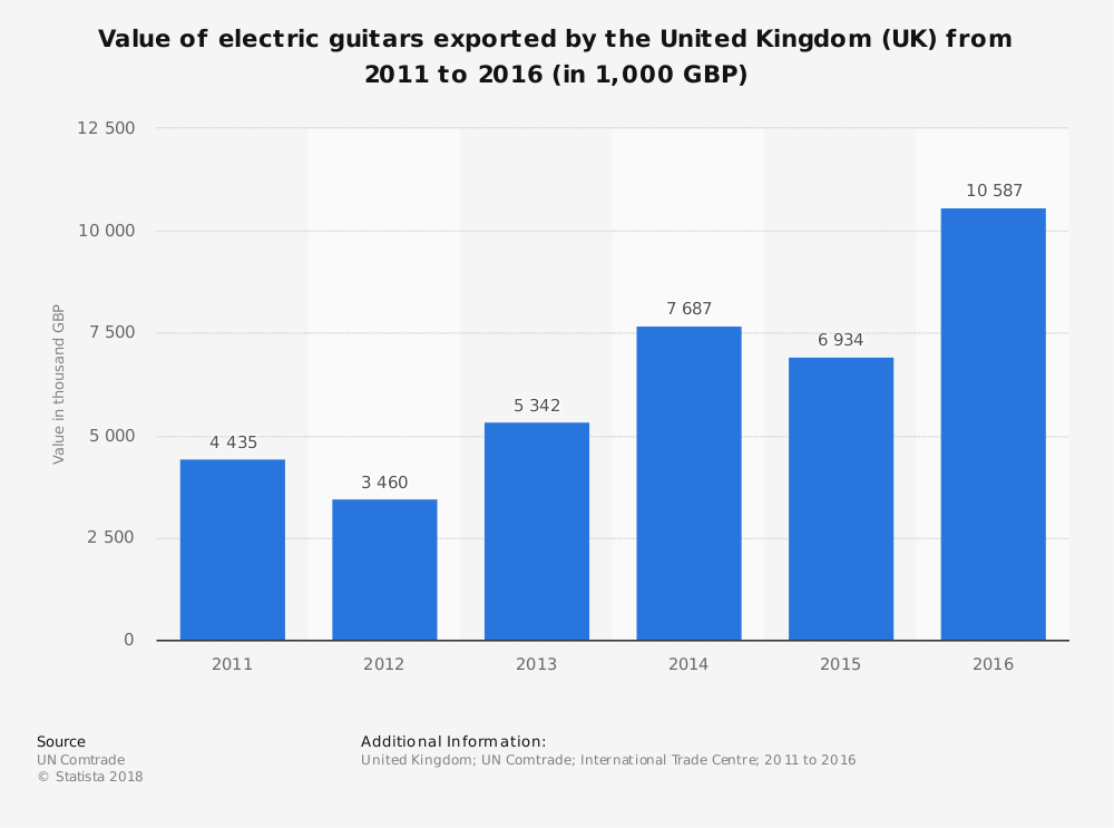 Statistic: Value of electric guitars exported by the United Kingdom (UK) from 2011 to 2016 (in 1,000 GBP) | Statista