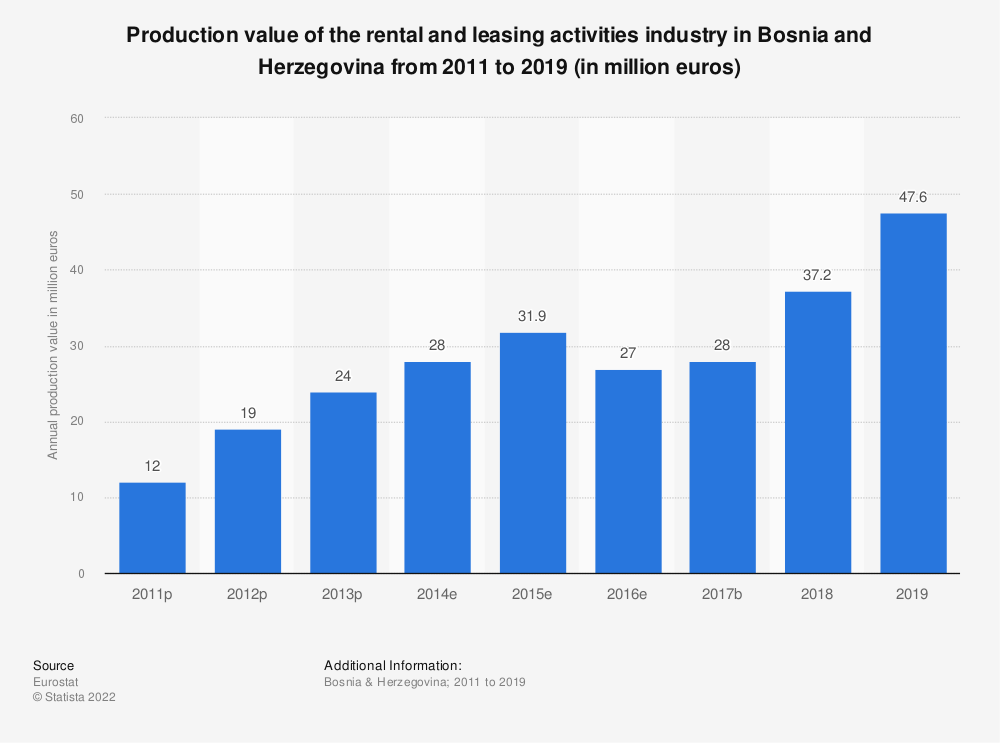 Statistic: Production value of the rental and leasing activities industry in Bosnia and Herzegovina from 2011 to 2015 (in million euros) | Statista