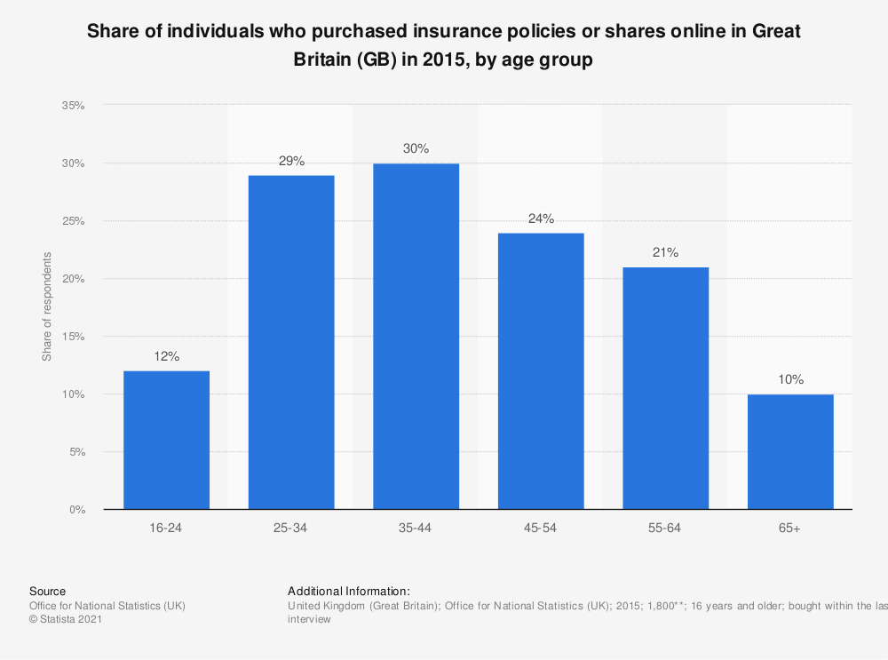 Statistic: Share of individuals who purchased insurance policies or shares online in Great Britain (GB) in 2015, by age group | Statista