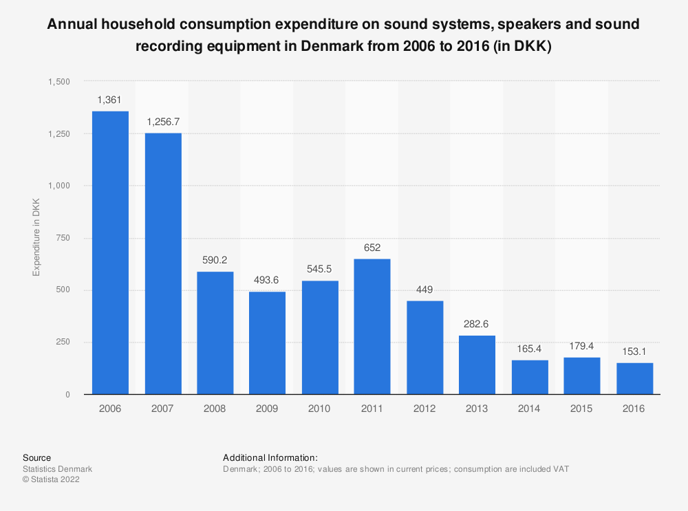 Statistic: Annual household consumption expenditure on sound systems, speakers and sound recording equipment in Denmark from 2006 to 2016 (in DKK) | Statista