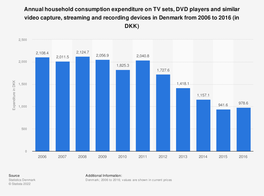 Statistic: Annual household consumption expenditure on TV sets, DVD players and similar video capture, streaming and recording devices in Denmark from 2006 to 2016 (in DKK) | Statista