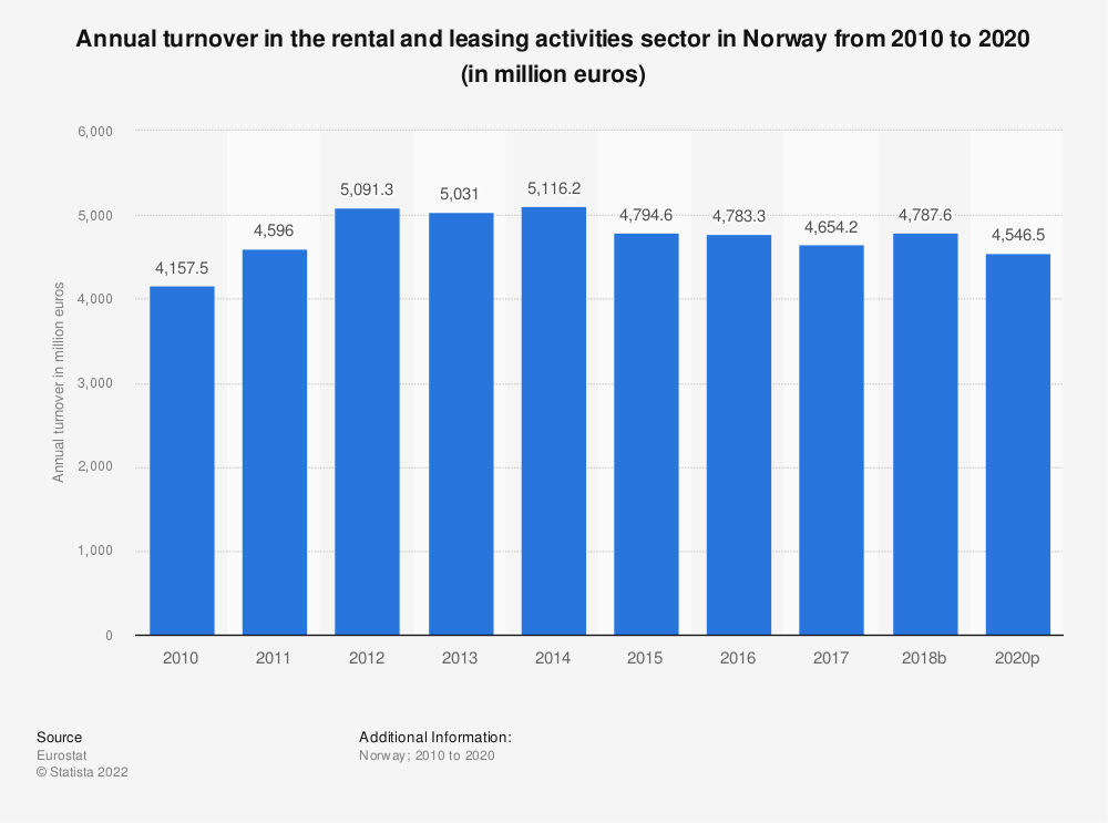 Statistic: Annual turnover in the rental and leasing activities sector in Norway from 2008 to 2015 (in million euros) | Statista