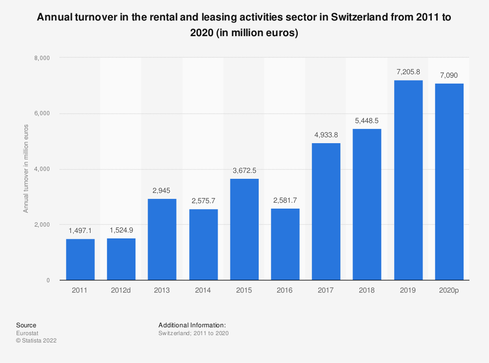 Statistic: Annual turnover in the rental and leasing activities sector in Switzerland from 2009 to 2015 (in million euros)   Statista