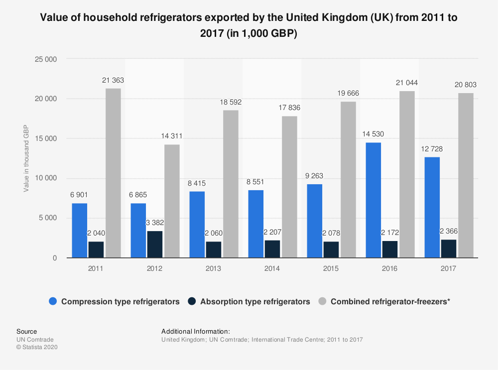 Statistic: Value of household refrigerators exported by the United Kingdom (UK) from 2011 to 2017 (in 1,000 GBP) | Statista