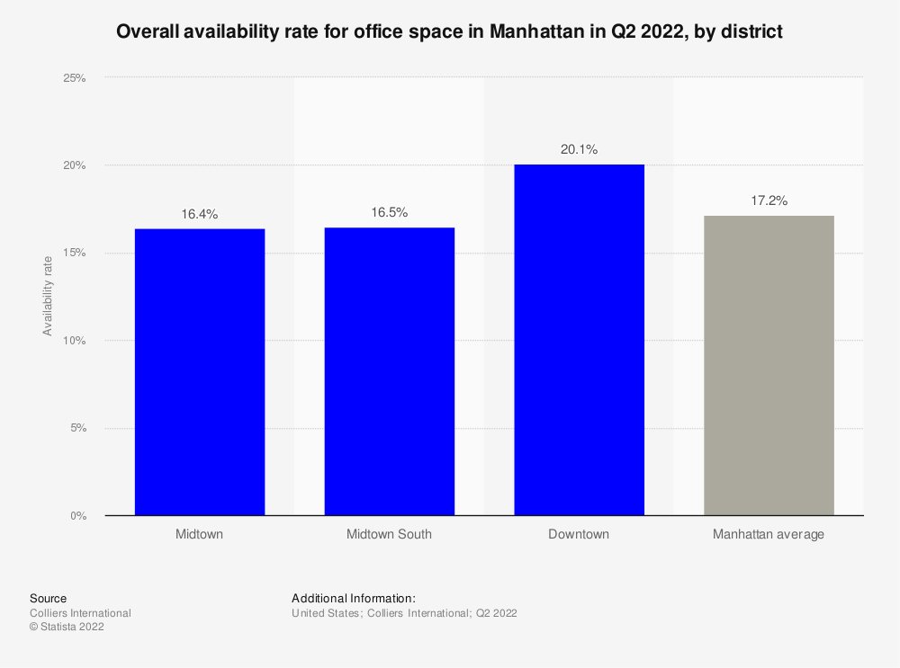 Statistic: Overall availability rate for office space in Manhattan in 2018, by district | Statista