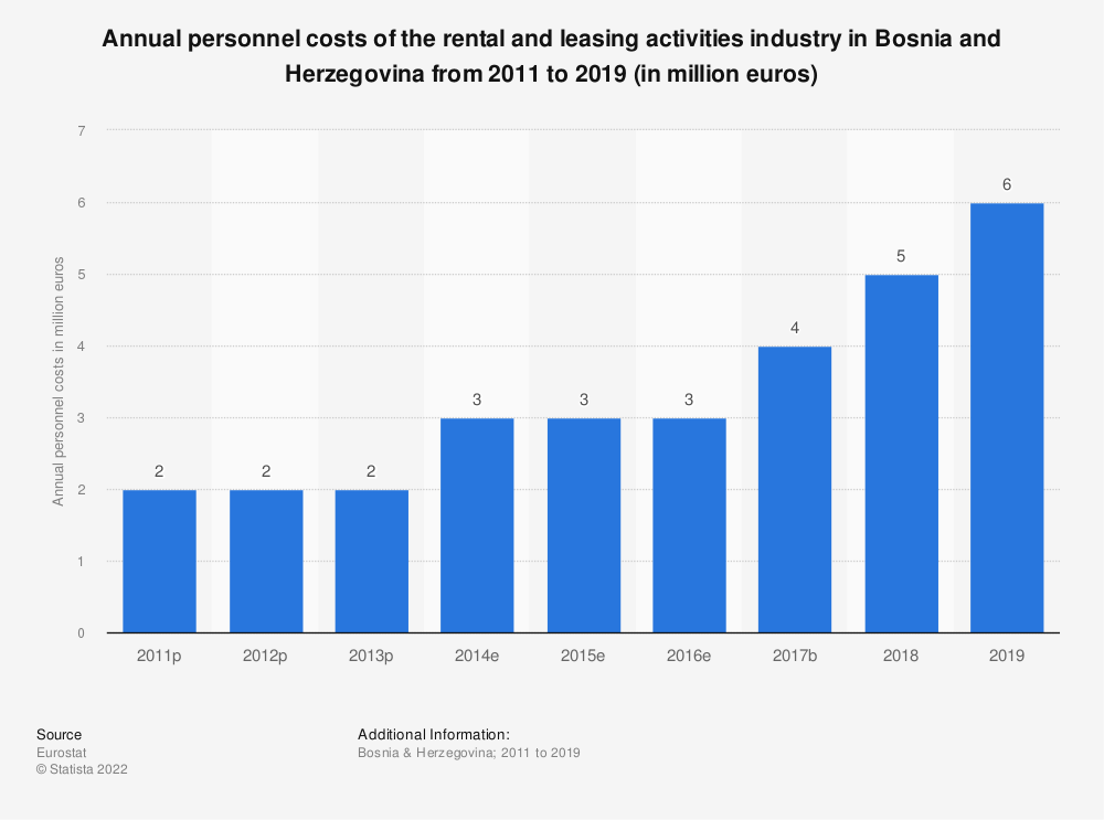 Statistic: Annual personnel costs of the rental and leasing activities industry in Bosnia and Herzegovina from 2011 to 2015 (in million euros)   Statista