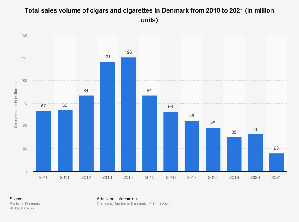 Statistic: Total sales volume of cigars and cigarettes in Denmark from 2007 to 2017 (in million units) | Statista