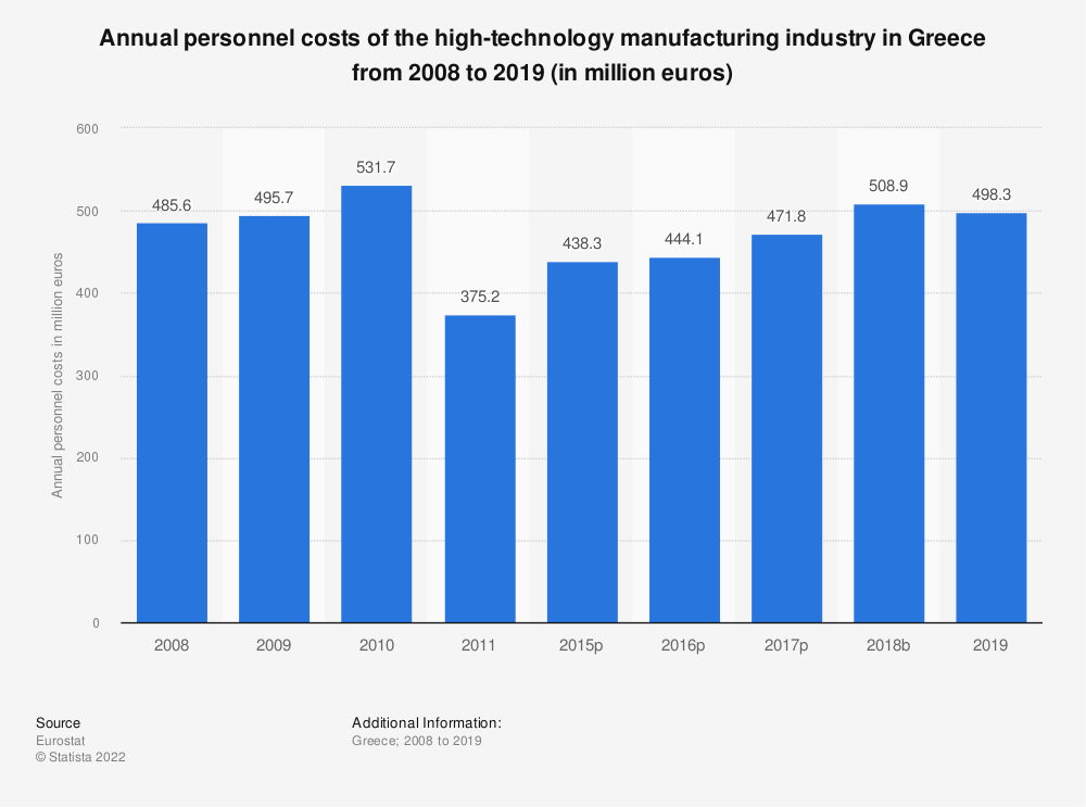 Statistic: Annual personnel costs of the high-technology manufacturing industry in Greece from 2008 to 2015 (in million euros) | Statista