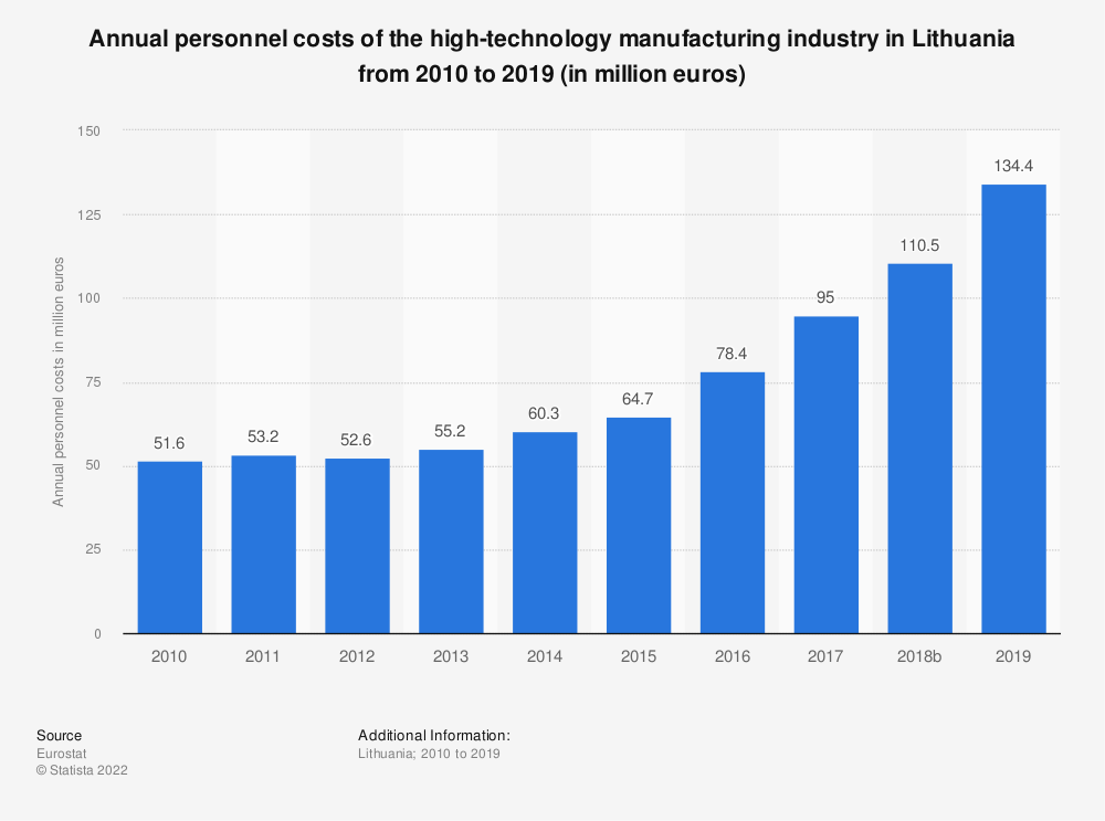 Statistic: Annual personnel costs of the high-technology manufacturing industry in Lithuania from 2010 to 2015 (in million euros) | Statista