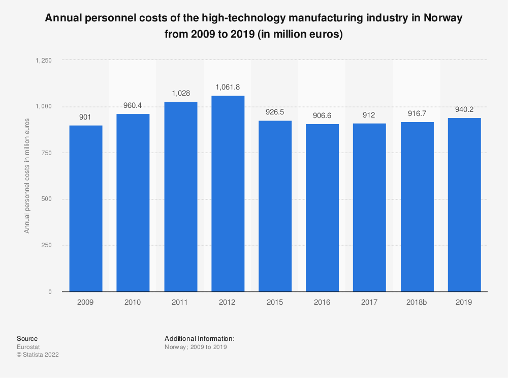Statistic: Annual personnel costs of the high-technology manufacturing industry in Norway from 2009 to 2015 (in million euros) | Statista