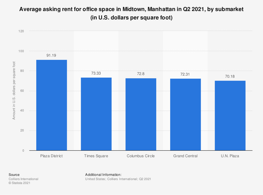 Statistic: Average asking rent in Midtown, Manhattan in 2019, by submarket (in U.S. dollars per square foot) | Statista