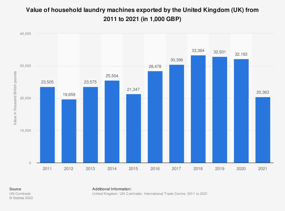 Statistic: Value of household laundry machines exported by the United Kingdom (UK) from 2011 to 2019 (in 1,000 GBP) | Statista