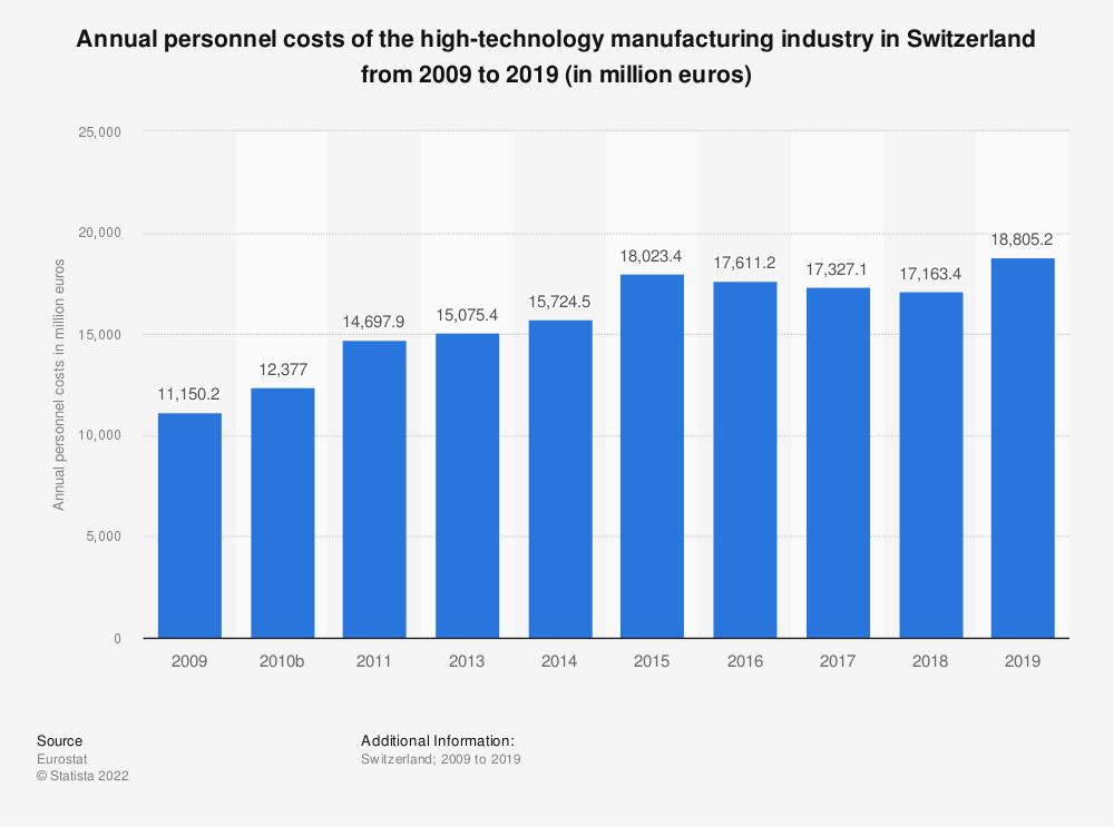 Statistic: Annual personnel costs of the high-technology manufacturing industry in Switzerland from 2009 to 2015 (in million euros) | Statista