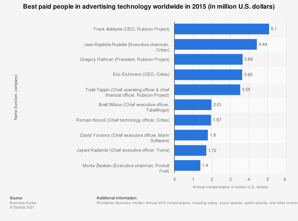 Statistic: Best paid people in advertising technology worldwide in 2015 (in million U.S. dollars) | Statista