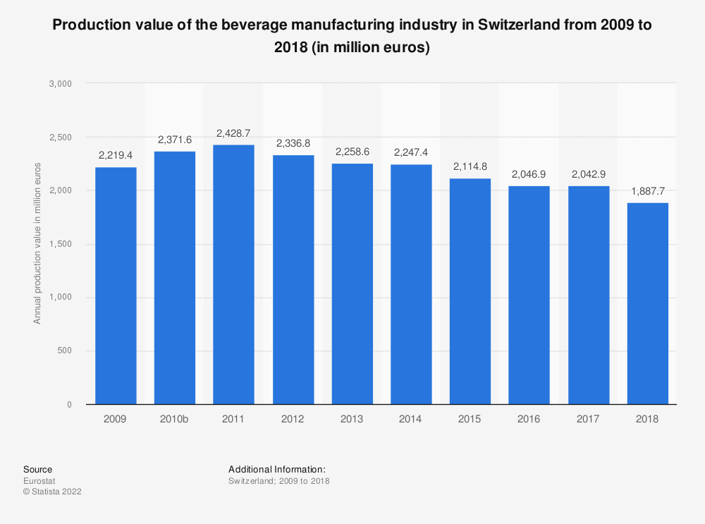 Statistic: Production value of the beverage manufacturing industry in Switzerland from 2009 to 2015 (in million euros) | Statista