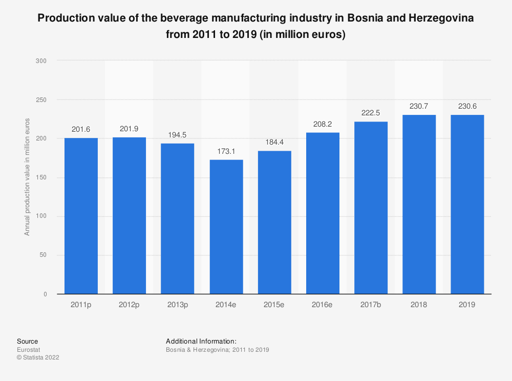 Statistic: Production value of the beverage manufacturing industry in Bosnia and Herzegovina from 2011 to 2015 (in million euros) | Statista