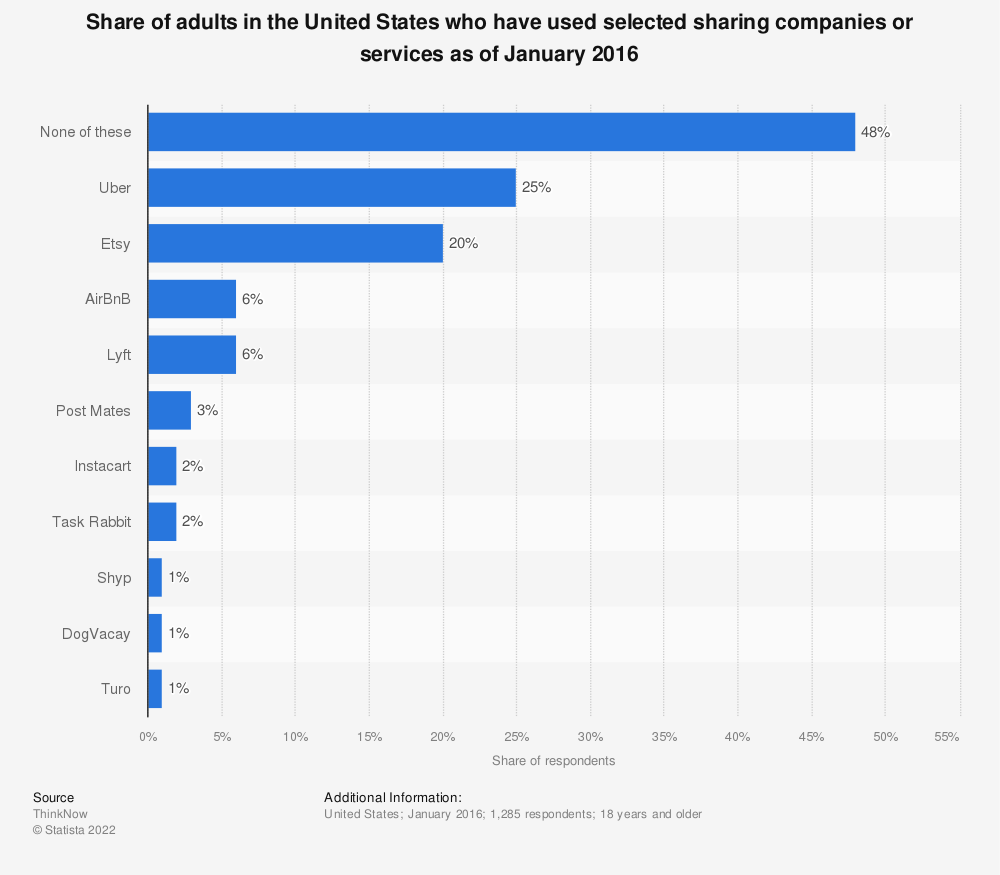 Statistic: Share of adults in the United States who have used selected sharing companies or services as of January 2016 | Statista