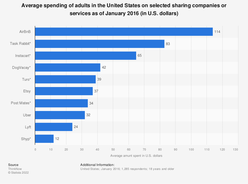 Statistic: Average spending of adults in the United States on selected sharing companies or services as of January 2016 (in U.S. dollars) | Statista