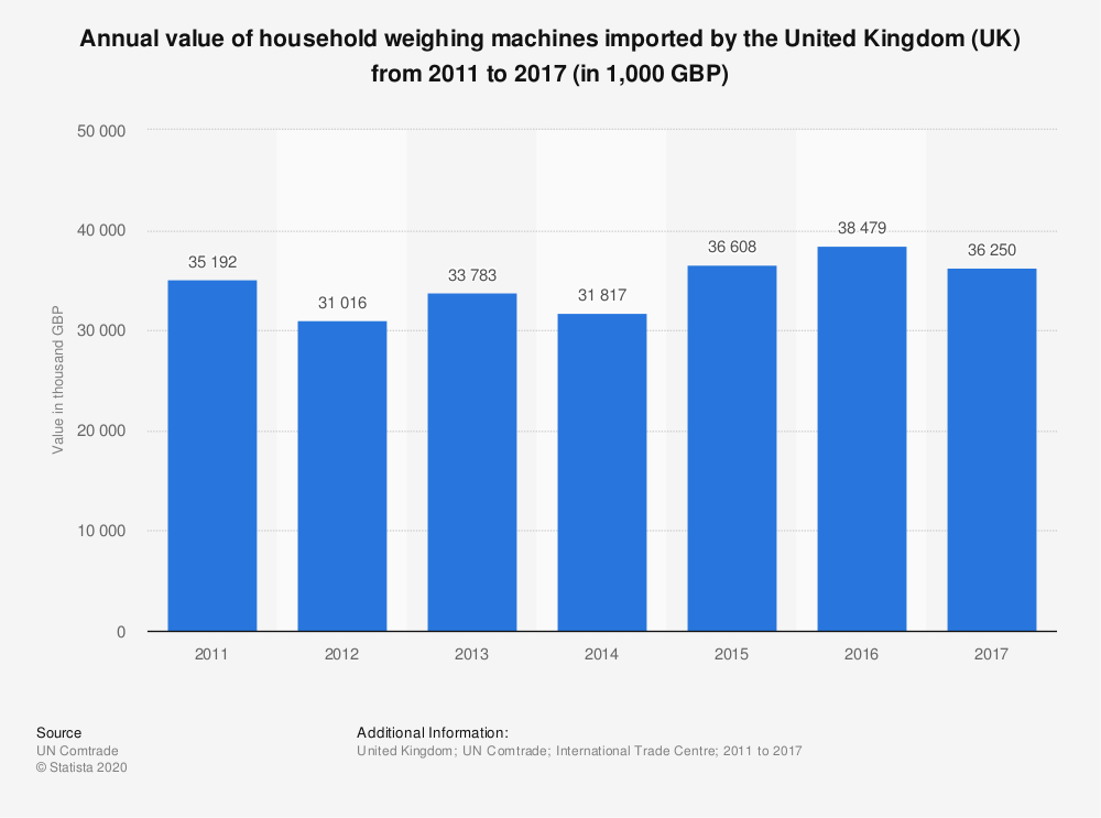 Statistic: Annual value of household weighing machines imported by the United Kingdom (UK) from 2011 to 2017 (in 1,000 GBP) | Statista