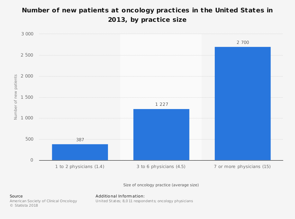Statistic: Number of new patients at oncology practices in the United States in 2013, by practice size | Statista