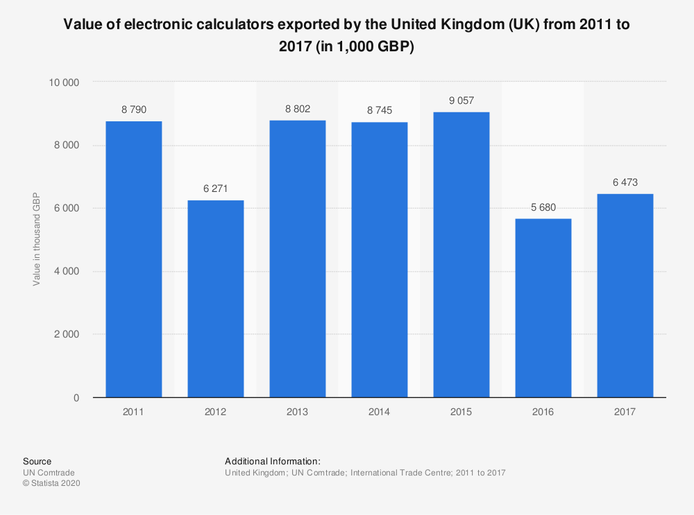 Statistic: Value of electronic calculators exported by the United Kingdom (UK) from 2011 to 2017 (in 1,000 GBP) | Statista