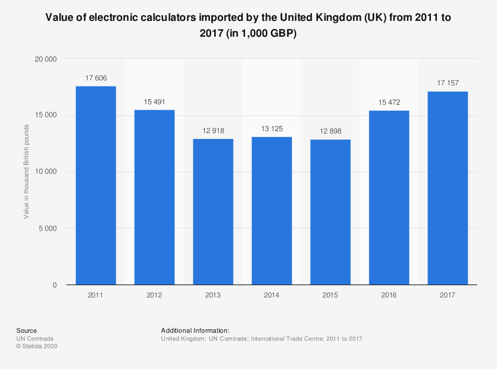 Statistic: Value of electronic calculators imported by the United Kingdom (UK) from 2011 to 2017 (in 1,000 GBP) | Statista
