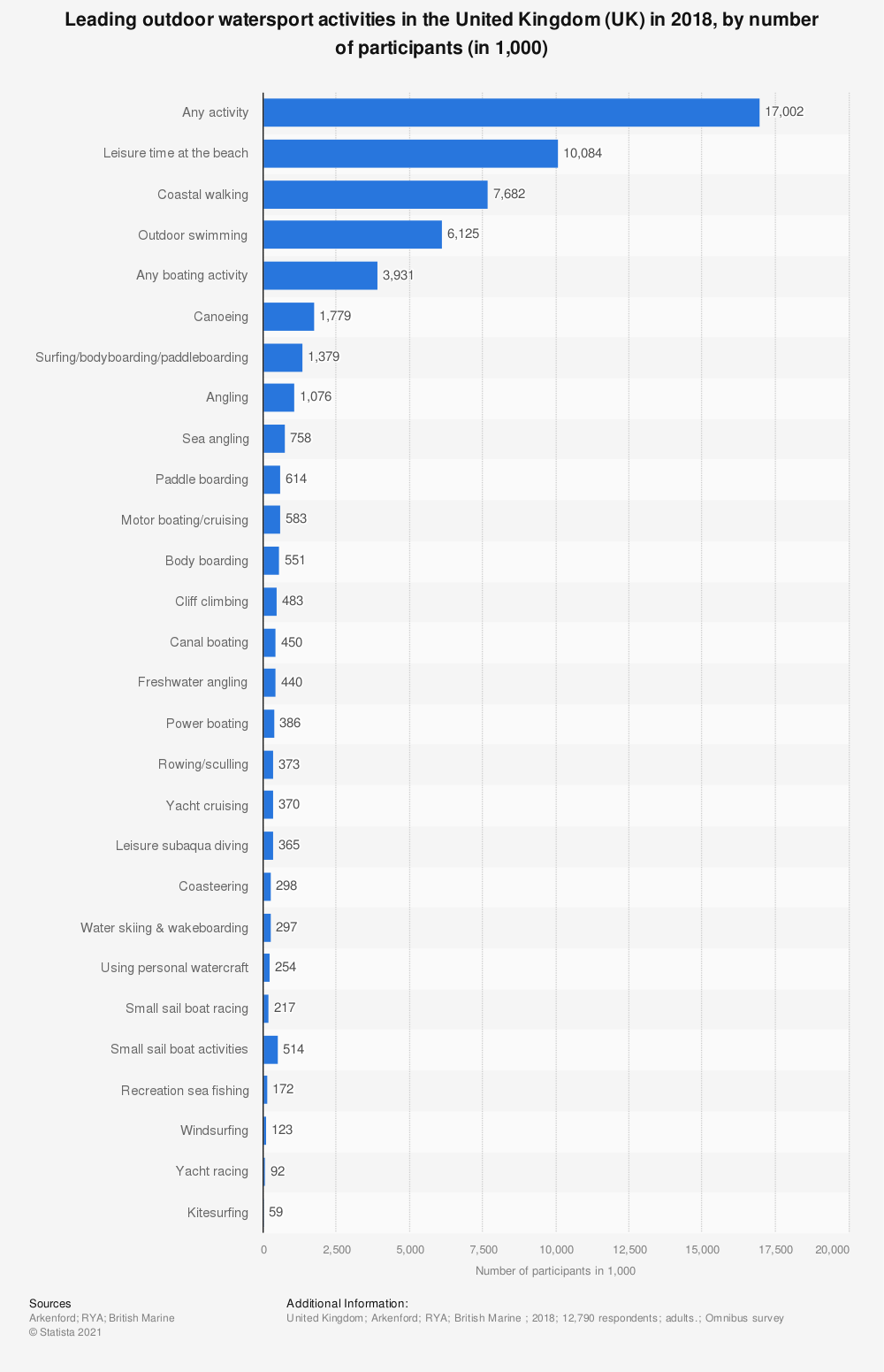 Statistic: Leading outdoor watersport activities in the United Kingdom (UK) in 2018, by number of participants (in 1,000)   Statista