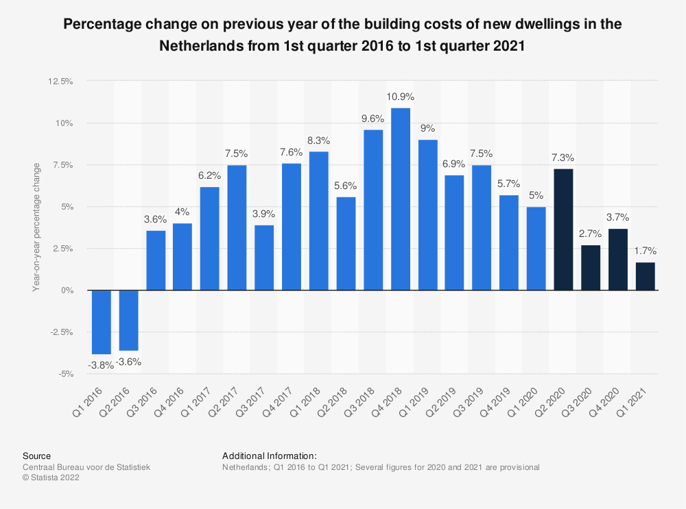 Statistic: Percentage change on previous year of the building costs of new dwellings in the Netherlands from 1st quarter 2016 to 1st quarter 2019 | Statista